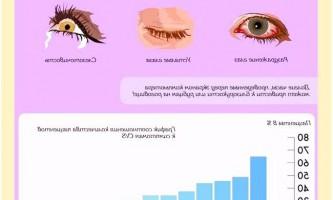 Профілактика хвороб очей